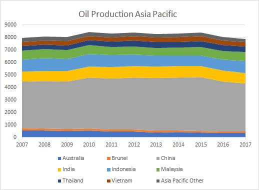 Oil production Asia Pacific country by country