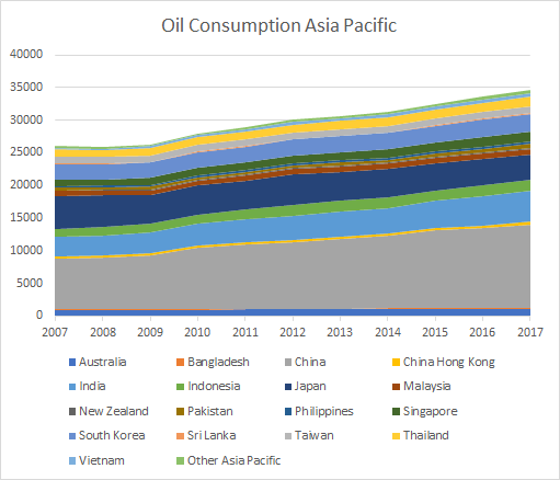 Oil consumption Asia pacific by country