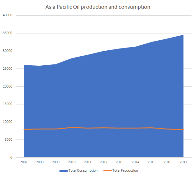 Oil production and consumption Asia pacific